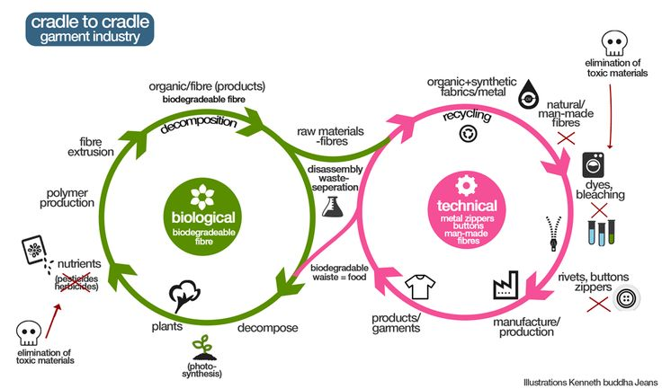 Blog 7 Design Approaches for Sustainability 3