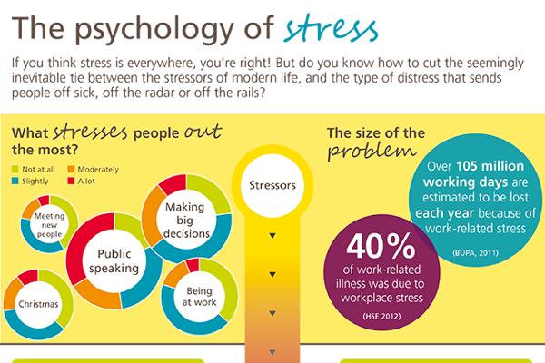 51-Stress-Statistics-in-America